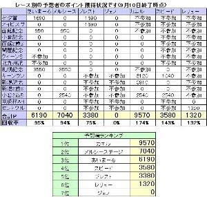 2006年予想大会の結果